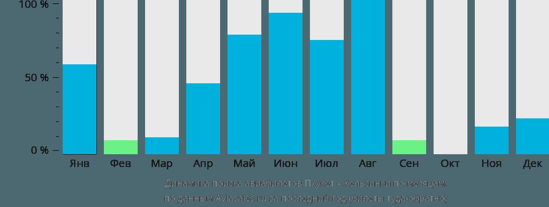 Динамика поиска авиабилетов из Пхукета в Хельсинки по месяцам