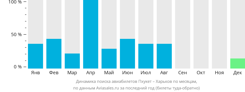 Динамика поиска авиабилетов из Пхукета в Харьков по месяцам