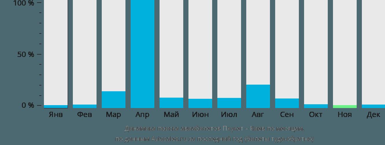 Динамика поиска авиабилетов из Пхукета в Киев по месяцам