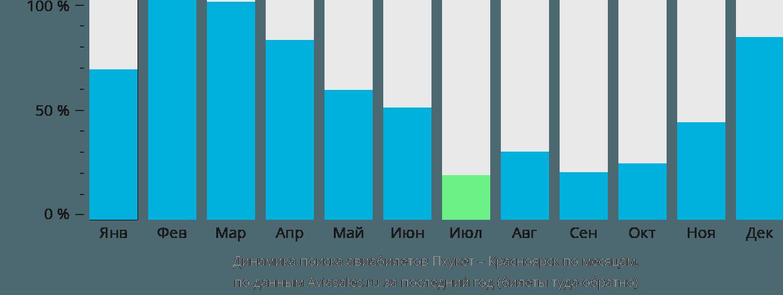 Динамика поиска авиабилетов из Пхукета в Красноярск по месяцам