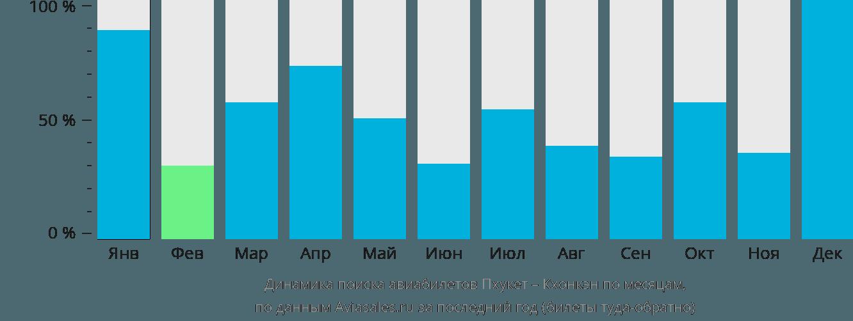 Динамика поиска авиабилетов из Пхукета в Кхонкэн по месяцам