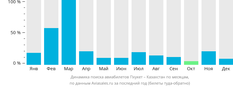 Динамика поиска авиабилетов из Пхукета в Казахстан по месяцам