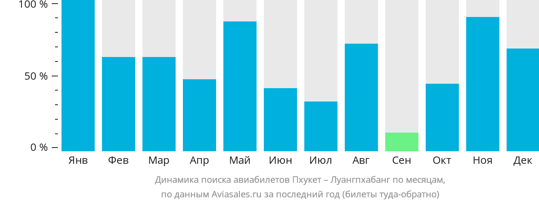 Динамика поиска авиабилетов из Пхукета в Луангпхабанг по месяцам