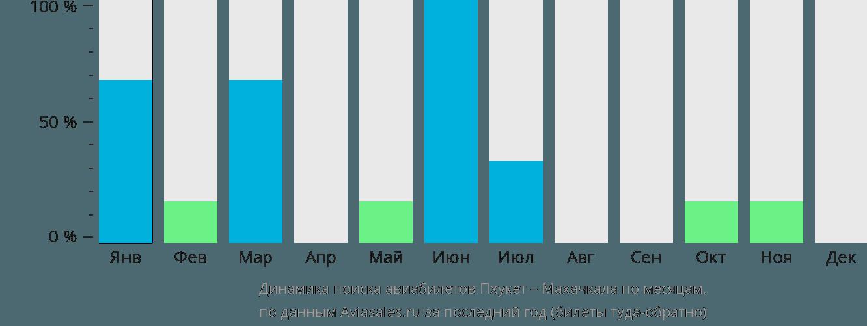 Динамика поиска авиабилетов из Пхукета в Махачкалу по месяцам