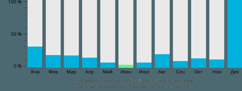 Динамика поиска авиабилетов из Пхукета в Макао по месяцам
