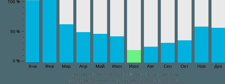 Динамика поиска авиабилетов из Пхукета в Мале по месяцам