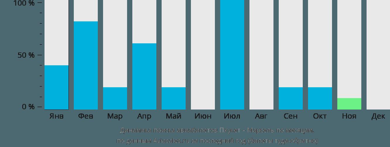 Динамика поиска авиабилетов из Пхукета в Марсель по месяцам