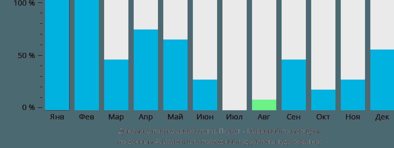 Динамика поиска авиабилетов из Пхукета в Маврикий по месяцам