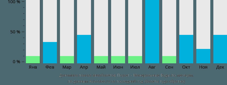 Динамика поиска авиабилетов из Пхукета в Минеральные воды по месяцам