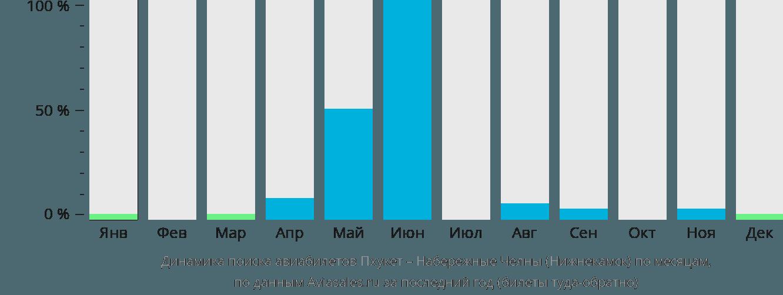 Динамика поиска авиабилетов из Пхукета в Нижнекамск по месяцам