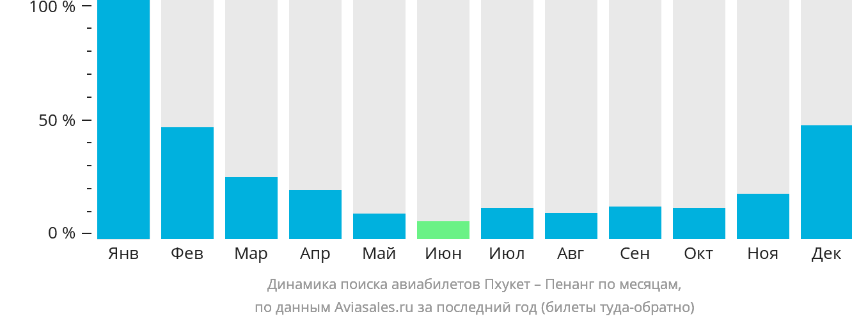 Динамика поиска авиабилетов из Пхукета в Пенанг по месяцам