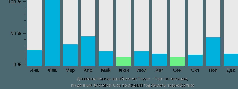 Динамика поиска авиабилетов из Пхукета в Перт по месяцам