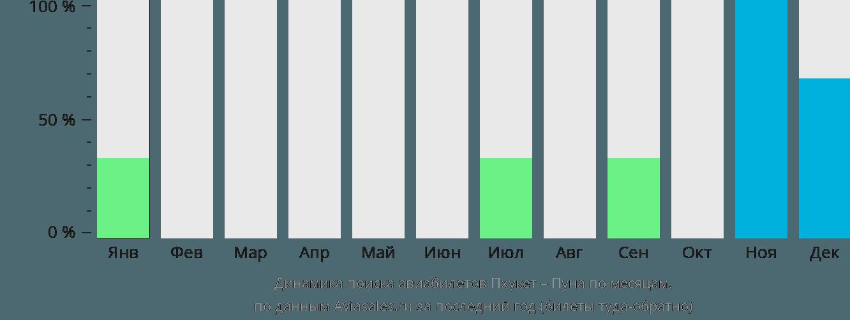 Динамика поиска авиабилетов из Пхукета в Пуну по месяцам