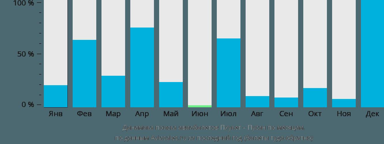 Динамика поиска авиабилетов из Пхукета в Пусана по месяцам