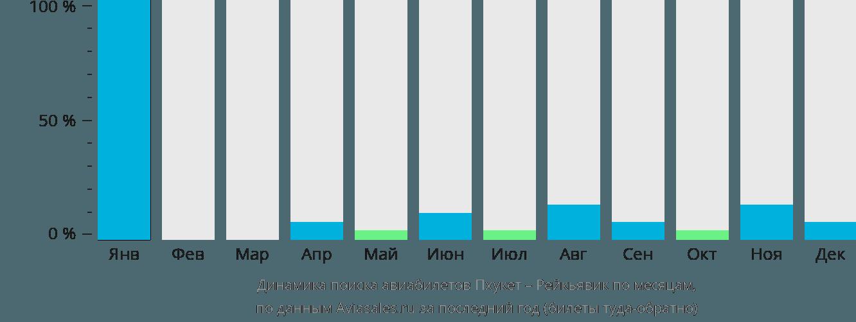 Динамика поиска авиабилетов из Пхукета в Рейкьявик по месяцам