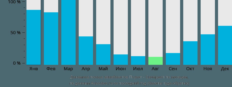 Динамика поиска авиабилетов из Пхукета в Сиемреап по месяцам