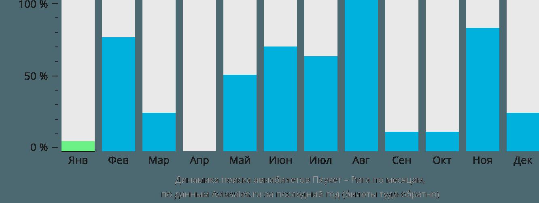Динамика поиска авиабилетов из Пхукета в Ригу по месяцам