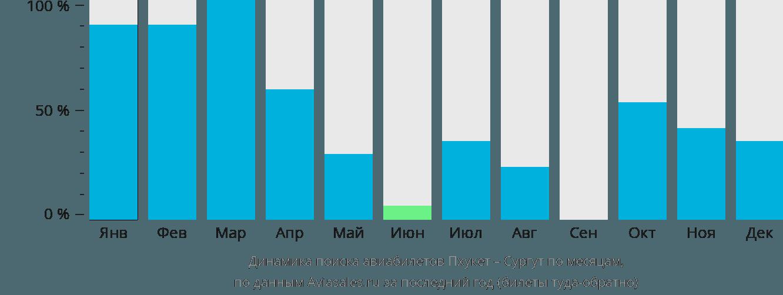 Динамика поиска авиабилетов из Пхукета в Сургут по месяцам