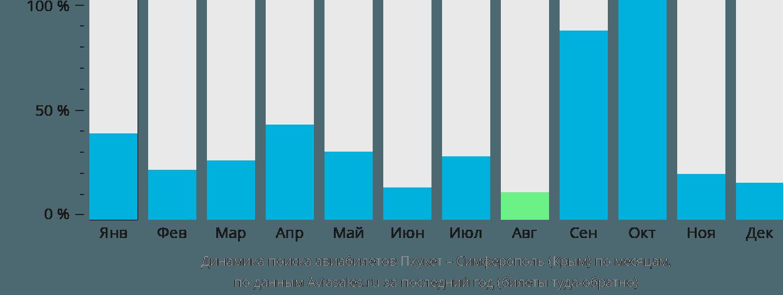 Динамика поиска авиабилетов из Пхукета в Симферополь по месяцам
