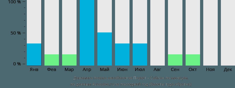 Динамика поиска авиабилетов из Пхукета в Сайпан по месяцам