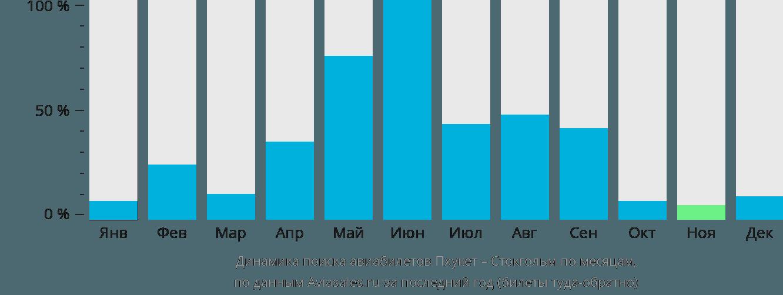 Динамика поиска авиабилетов из Пхукета в Стокгольм по месяцам
