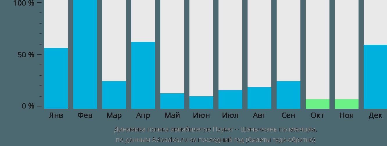 Динамика поиска авиабилетов из Пхукета в Шэньчжэнь по месяцам
