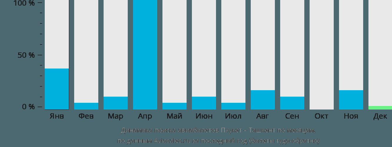 Динамика поиска авиабилетов из Пхукета в Ташкент по месяцам