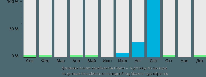 Динамика поиска авиабилетов из Пхукета в Подгорицу по месяцам