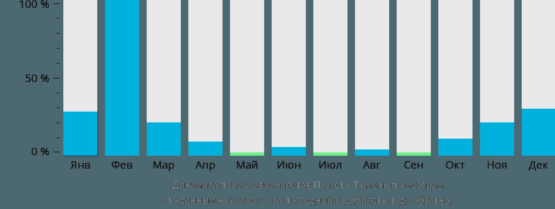 Динамика поиска авиабилетов из Пхукета в Тюмень по месяцам
