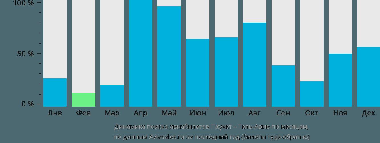 Динамика поиска авиабилетов из Пхукета в Тель-Авив по месяцам