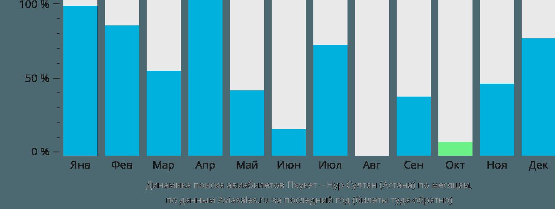 Динамика поиска авиабилетов из Пхукета в Нур-Султан (Астана) по месяцам