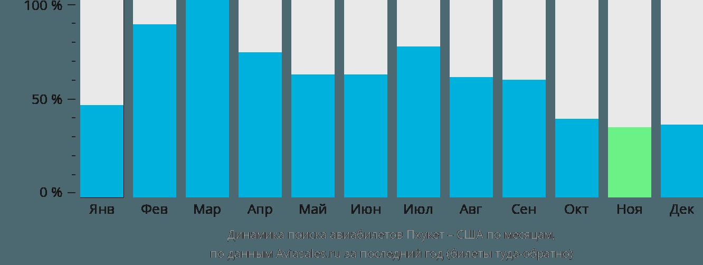 Динамика поиска авиабилетов из Пхукета в США по месяцам