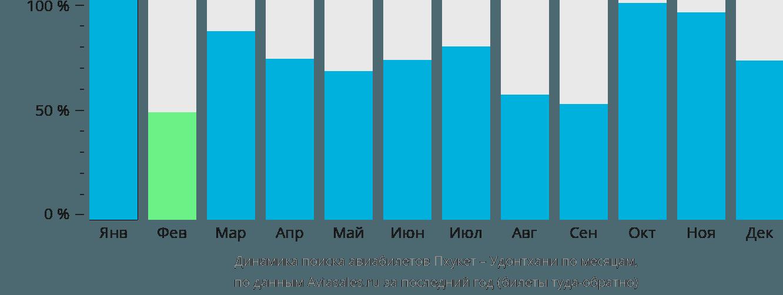 Динамика поиска авиабилетов из Пхукета в Удонтхани по месяцам
