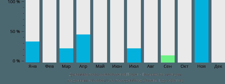 Динамика поиска авиабилетов из Пхукета в Вильнюс по месяцам