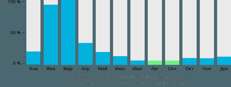 Динамика поиска авиабилетов из Пхукета в Вьетнам по месяцам