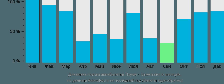 Динамика поиска авиабилетов из Пхукета в Вьентьян по месяцам
