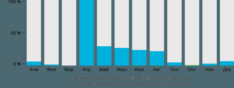 Динамика поиска авиабилетов из Пхукета в Варшаву по месяцам