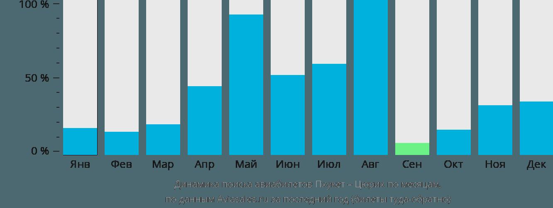 Динамика поиска авиабилетов из Пхукета в Цюрих по месяцам