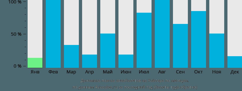 Динамика поиска авиабилетов из Хайлара по месяцам