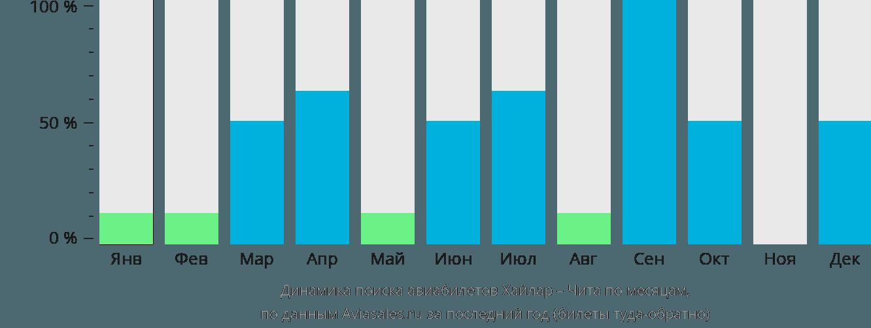 Динамика поиска авиабилетов из Хайлара в Читу по месяцам