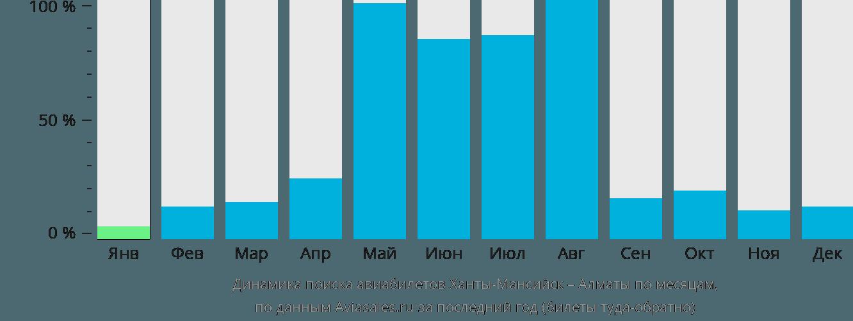 Динамика поиска авиабилетов из Ханты-Мансийска в Алматы по месяцам