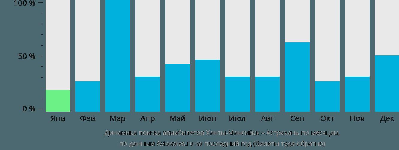 Динамика поиска авиабилетов из Ханты-Мансийска в Астрахань по месяцам