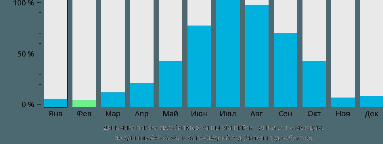 Динамика поиска авиабилетов из Ханты-Мансийска в Анталью по месяцам