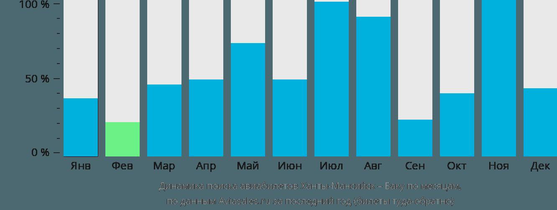 Динамика поиска авиабилетов из Ханты-Мансийска в Баку по месяцам