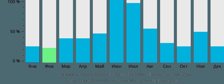 Динамика поиска авиабилетов из Ханты-Мансийска в Барселону по месяцам