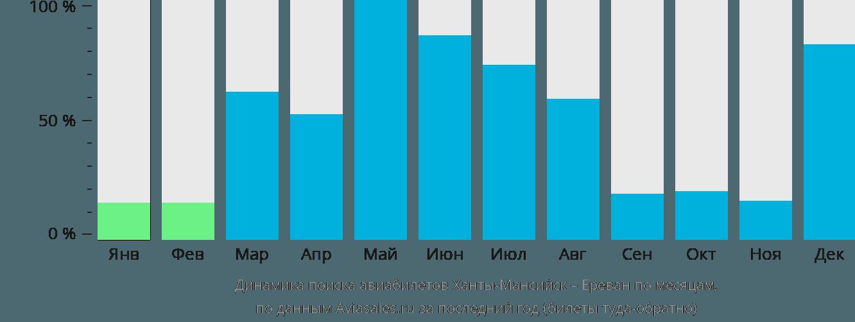 Динамика поиска авиабилетов из Ханты-Мансийска в Ереван по месяцам