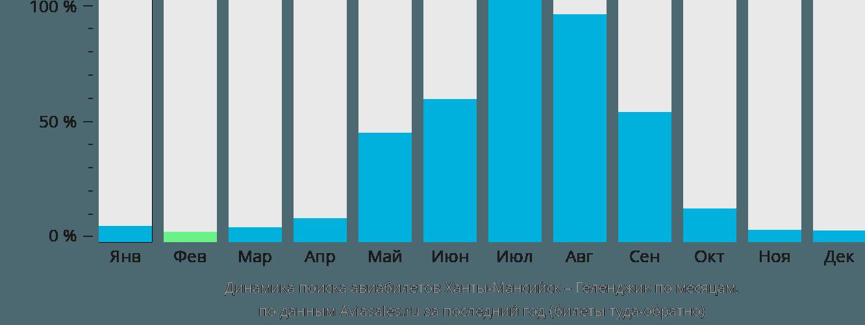 Динамика поиска авиабилетов из Ханты-Мансийска в Геленджик по месяцам