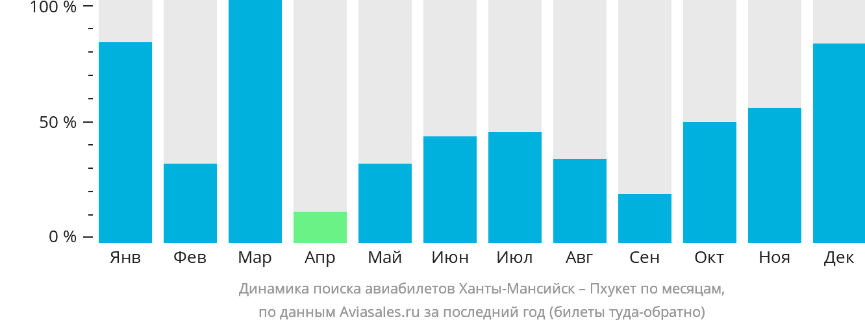 Динамика поиска авиабилетов из Ханты-Мансийска на Пхукет по месяцам