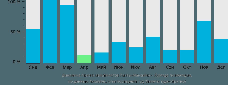 Динамика поиска авиабилетов из Ханты-Мансийска в Хургаду по месяцам