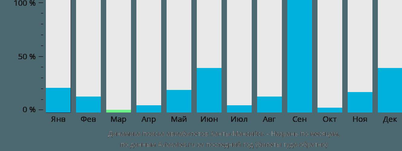 Динамика поиска авиабилетов из Ханты-Мансийска в Назрань по месяцам